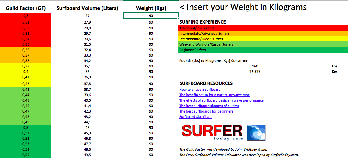 Image of a Guild Factor Surfboard Volume Calculator